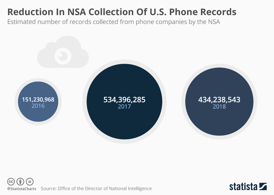 Infographic: Reduction In NSA Collection Of U.S. Phone Records  | Statista