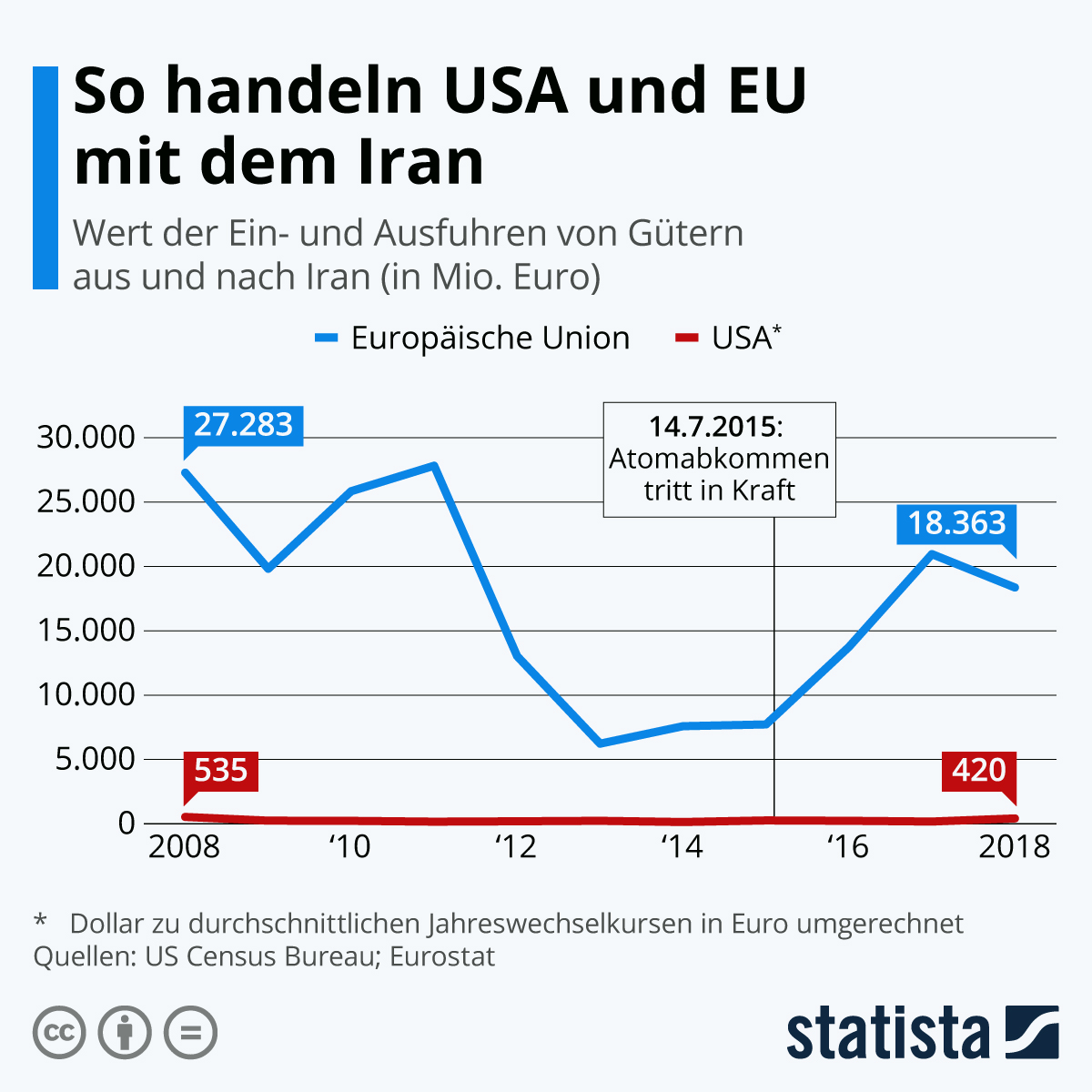 Infografik: So handeln USA und EU mit dem Iran | Statista
