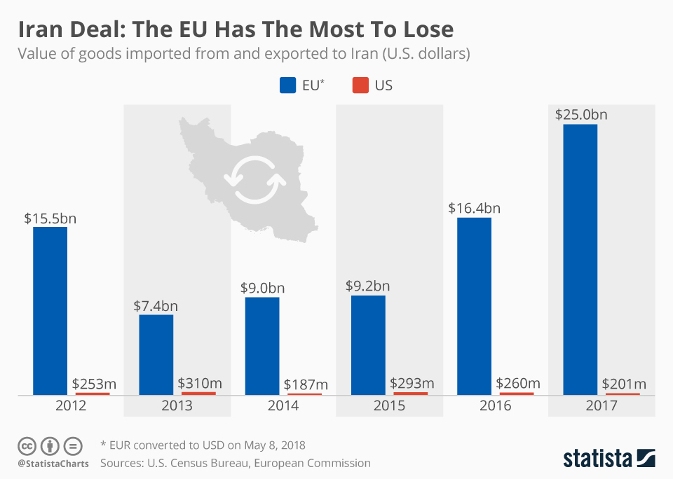 Infographic: Iran Deal: The EU Has The Most To Lose  | Statista