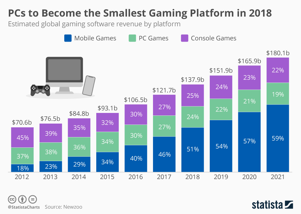 Infographic: PCs to Become the Smallest Gaming Platform in 2018 | Statista