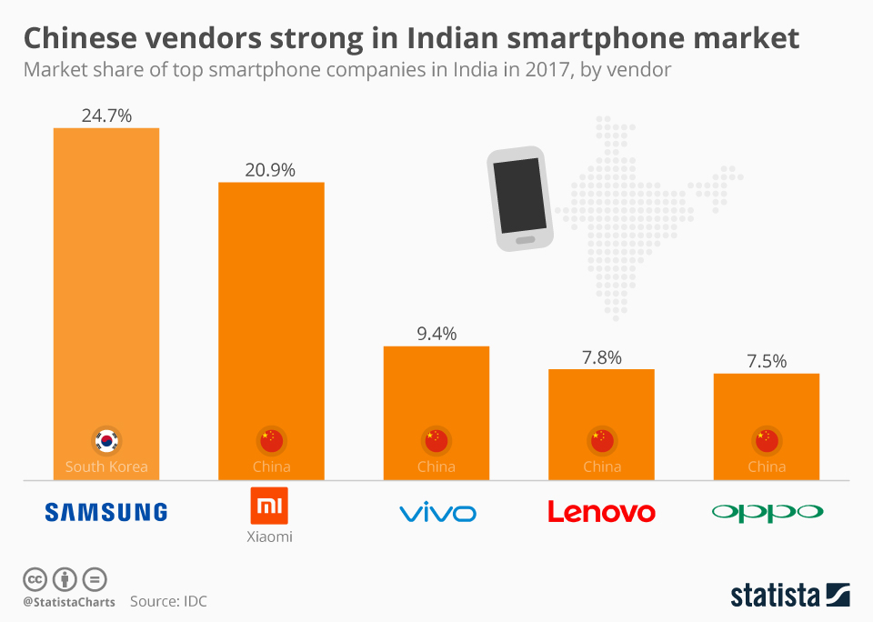 Infographic: Chinese vendors strong in Indian smartphone market | Statista