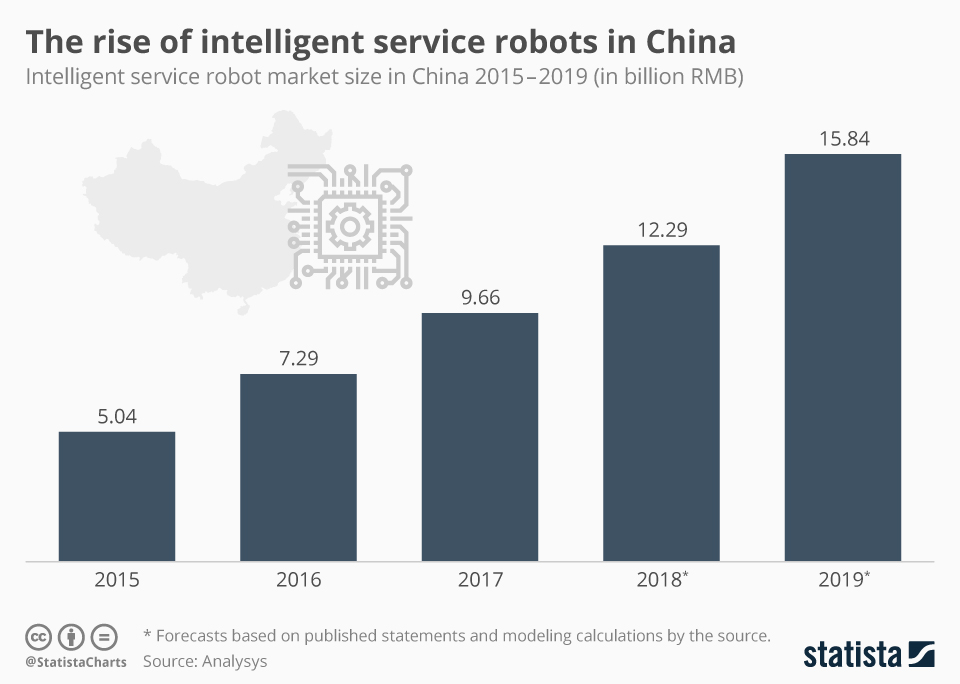 Infographic: The rise of intelligent service robots in China | Statista