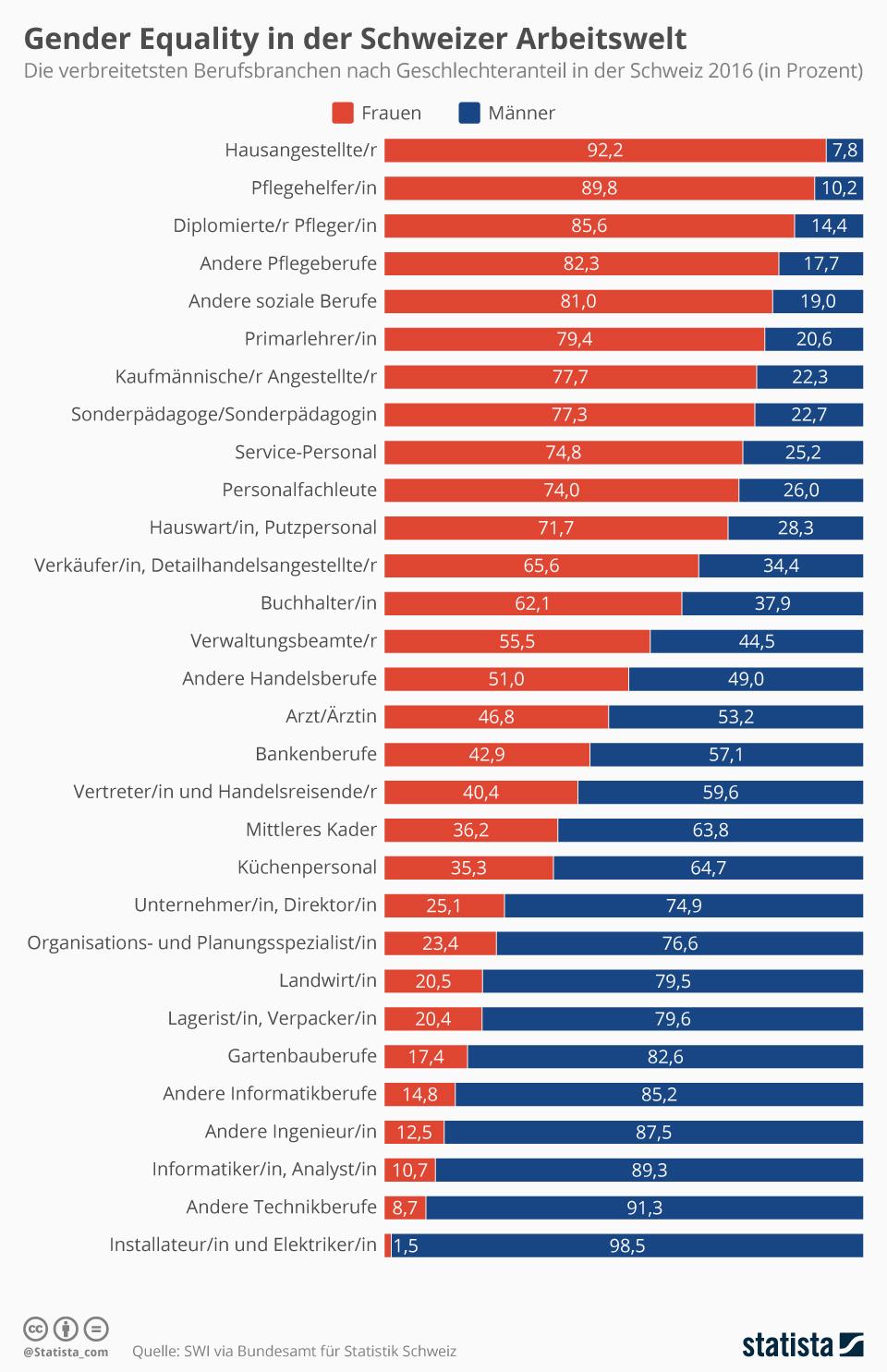 Infografik: Gender Equality in der Schweizer Arbeitswelt | Statista