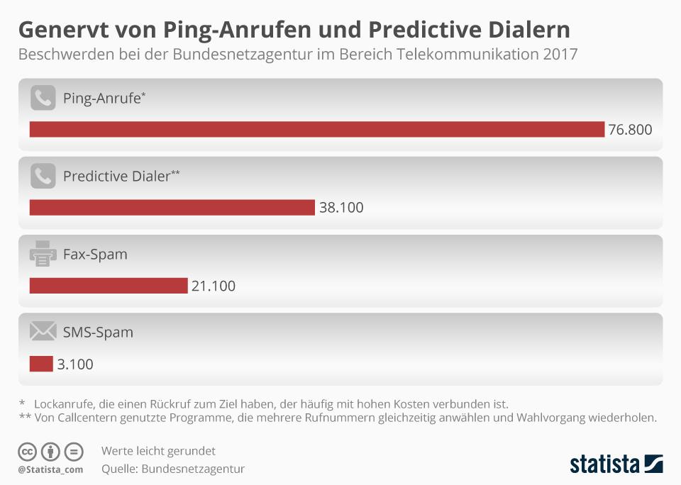Infografik: Genervt von Ping-Anrufen und Predictive Dialern | Statista