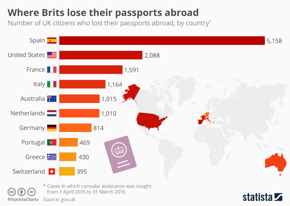 Infographic: Where Brits lose their passports abroad  | Statista