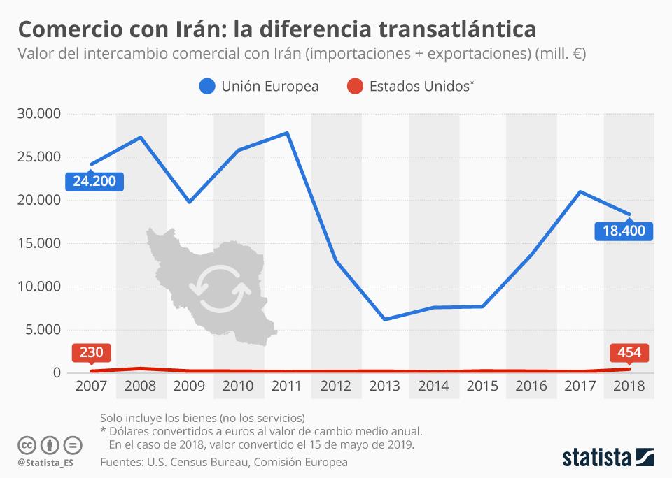 Infografía: El volumen de comercio de la UE con Irán es 41 veces superior al de EE.UU | Statista