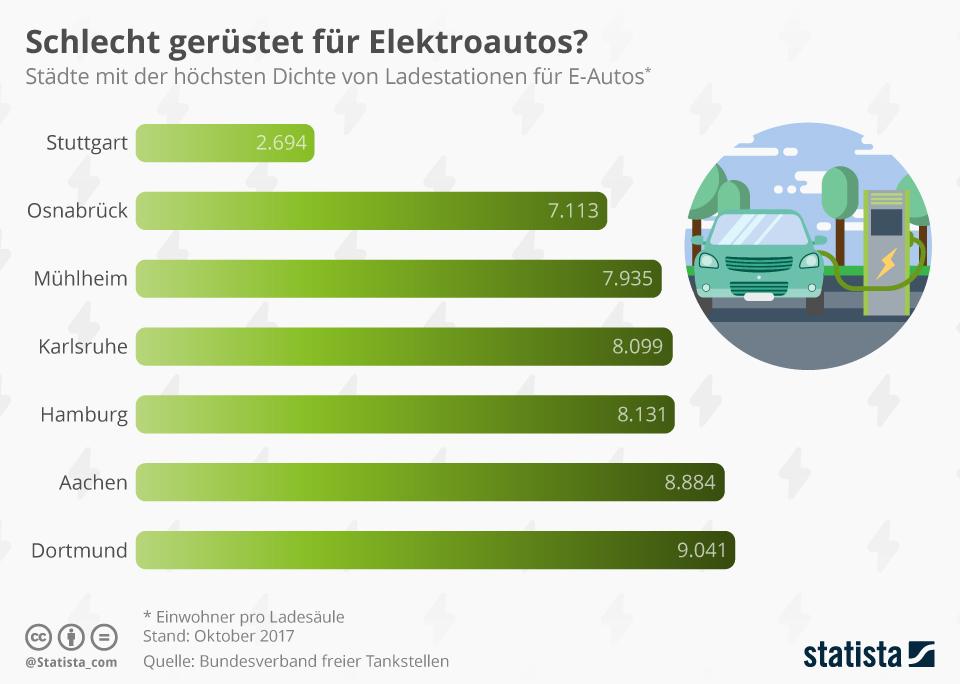 Infografik: Schlecht gerüstet für Elektroautos? | Statista
