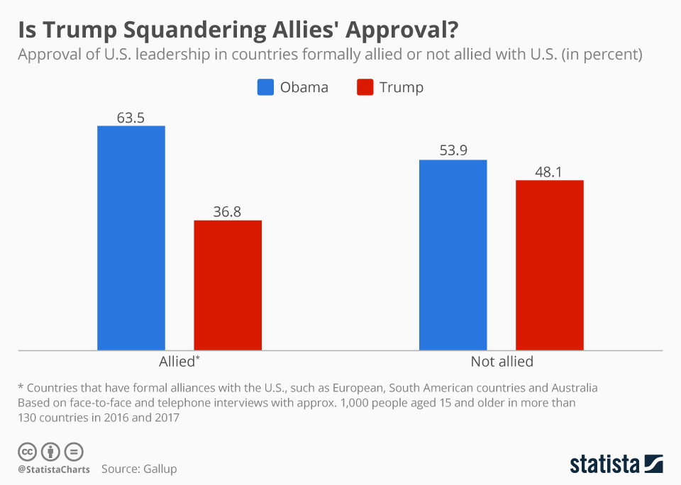 Infographic: Is Trump Squandering Allies' Approval of American Leadership? | Statista
