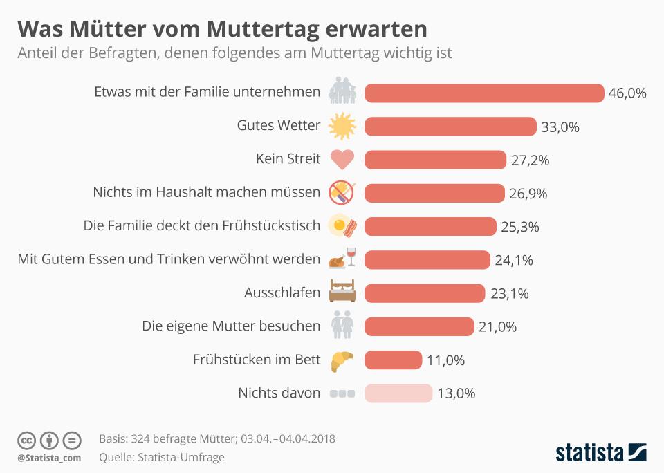 Infografik: Was Mütter vom Muttertag erwarten | Statista