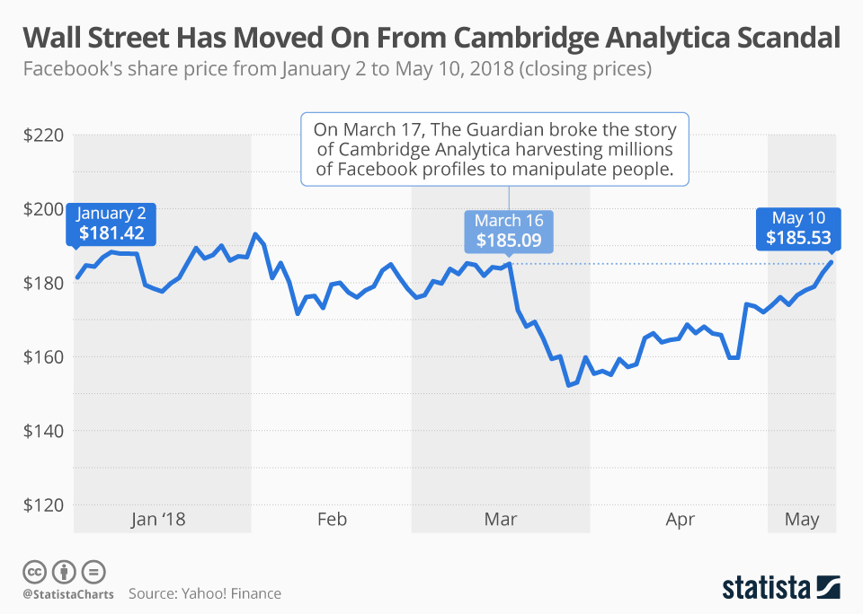 Infographic: Wall Street Has Moved On From Cambridge Analytica Scandal | Statista