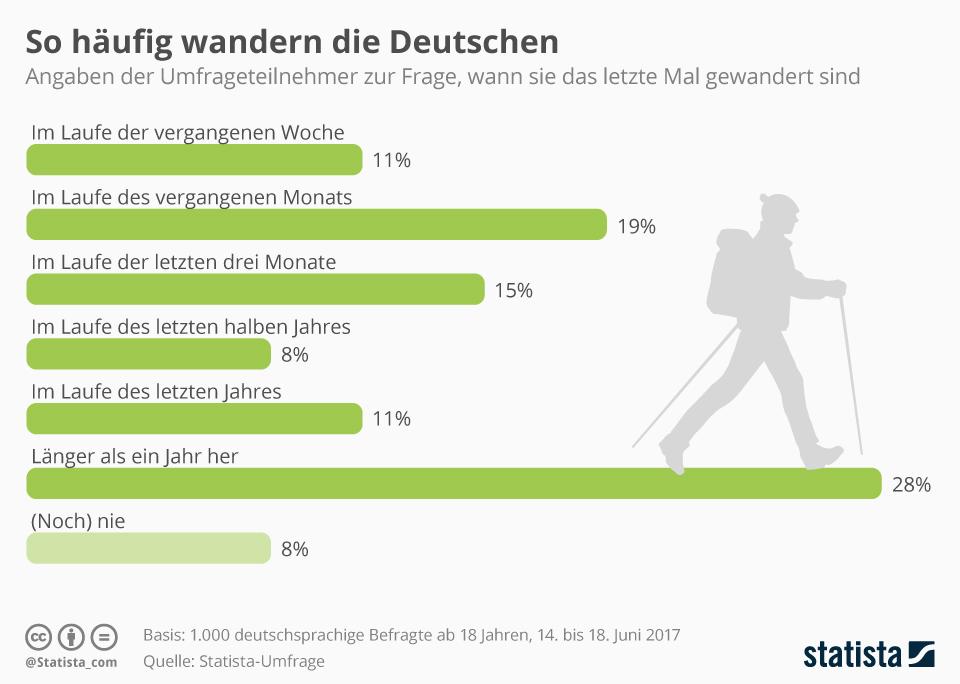 Infografik: So häufig wandern die Deutschen | Statista