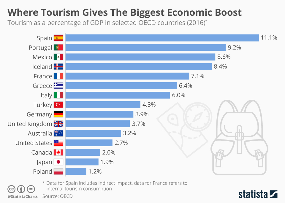 Infographic: Where Tourism Gives The Biggest Economic Boost  | Statista