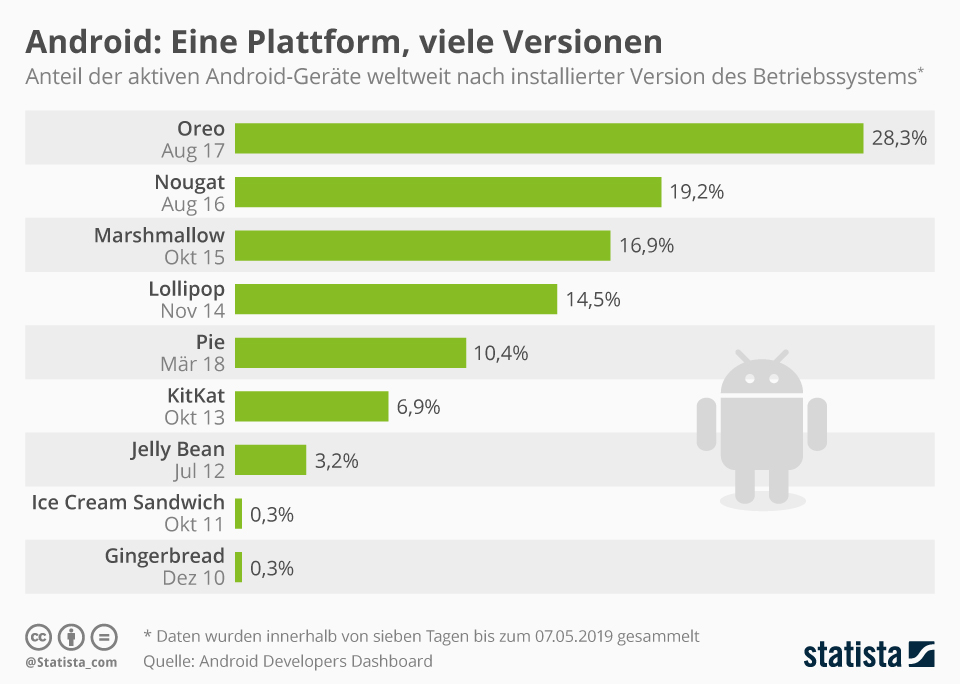 Infografik: Android: Eine Plattform, viele Versionen   Statista
