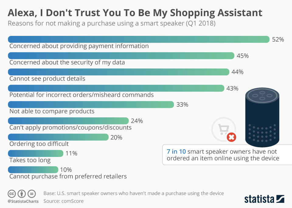 Infographic: Alexa, I Don't Trust You To Be My Shopping Assistant | Statista