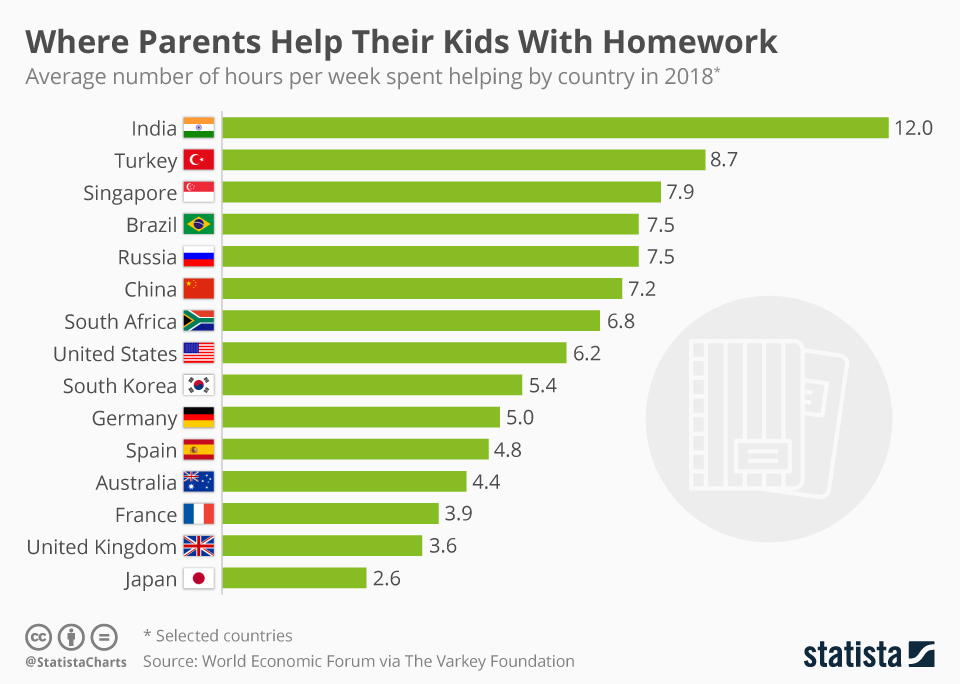 Infographic: Where Parents Help Their Kids With Homework  | Statista