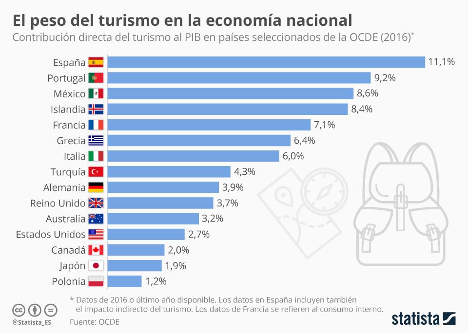 Infografía: En España el turismo aporta más del 11% al PIB, según la OCDE   Statista