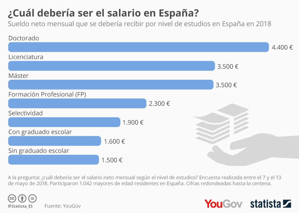 Infografía: Si nos dejaran elegir nuestro sueldo en España, ¿fijaríamos una cifra razonable?  | Statista