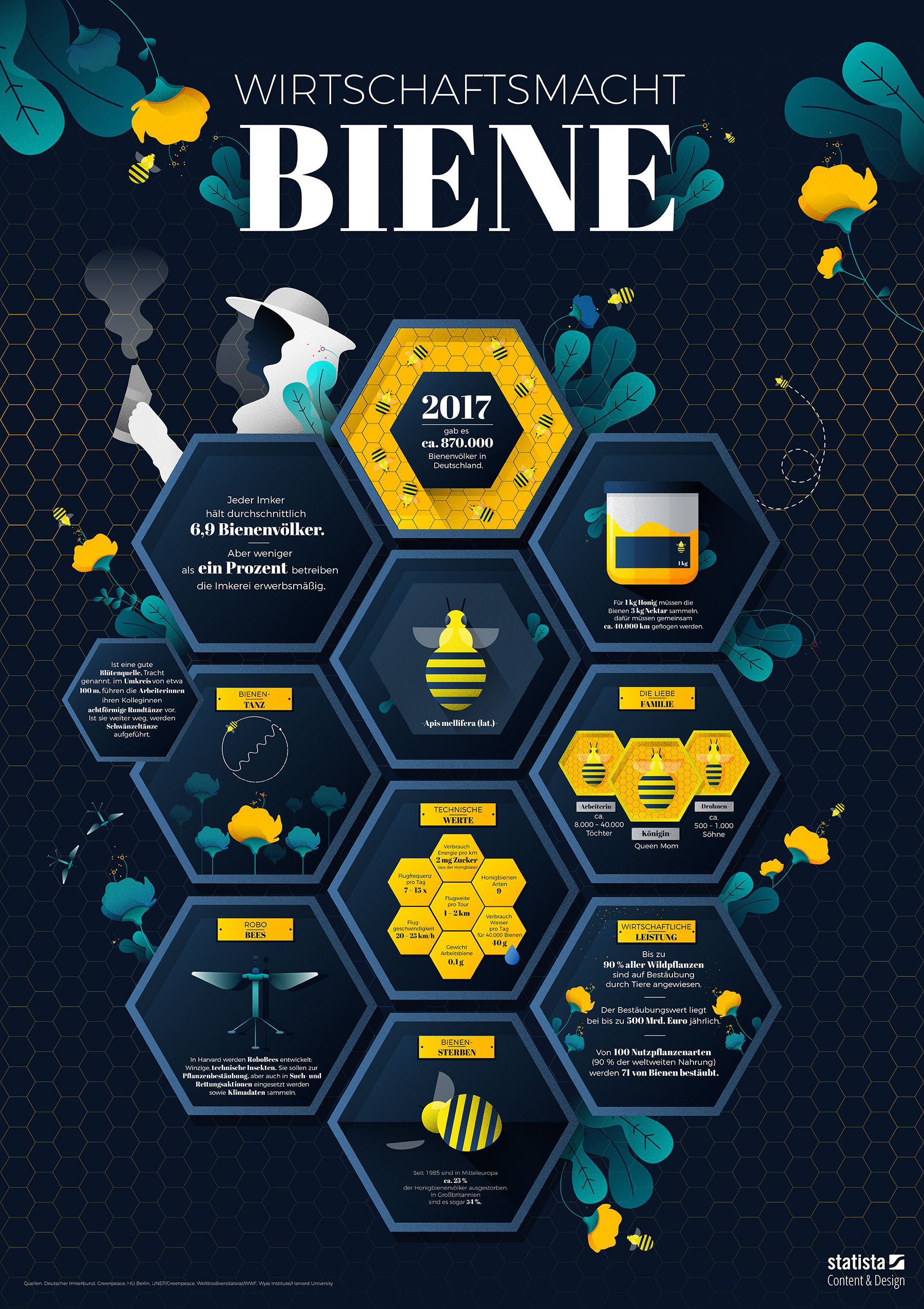 Infografik: Wirtschaftsmacht Biene | Statista