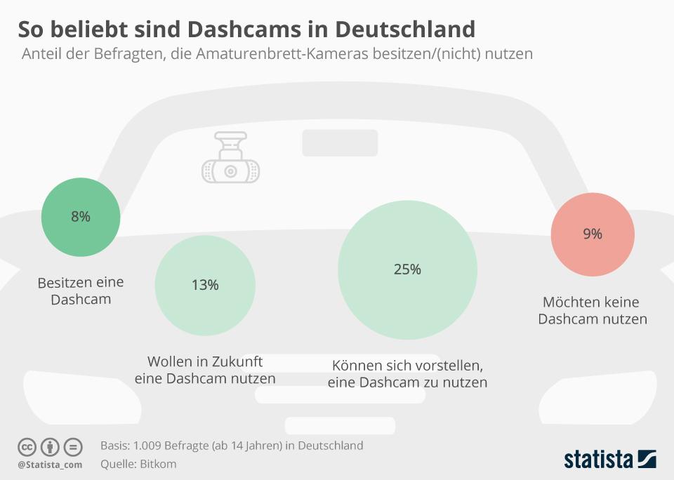 Infografik: So beliebt sind Dashcams in Deutschland | Statista