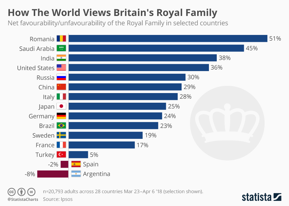 Infographic: How The World Views Britain's Royal Family    Statista