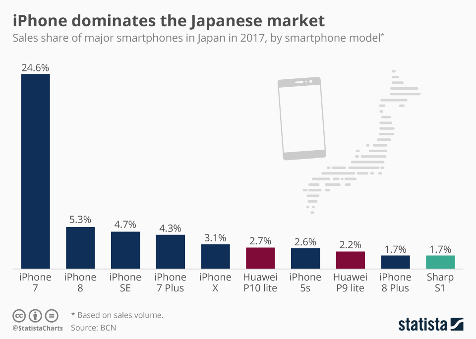 Infographic: iPhone dominates the Japanese market  | Statista