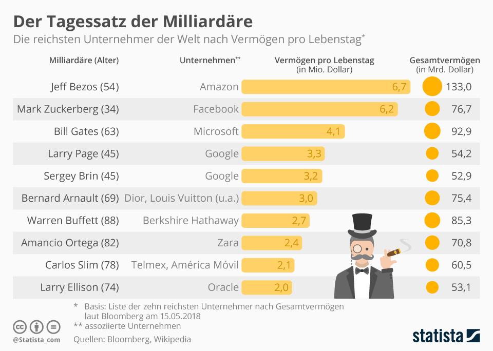 Infografik: Der Tagessatz der Milliardäre | Statista
