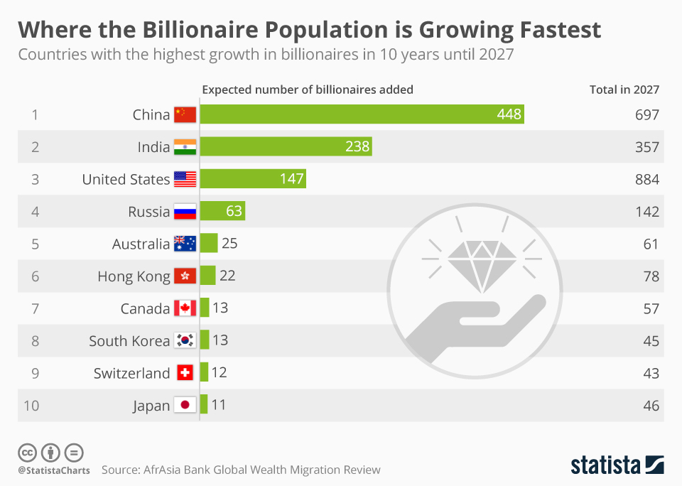 Infographic: Where the Billionaire Population is Growing Fastest | Statista