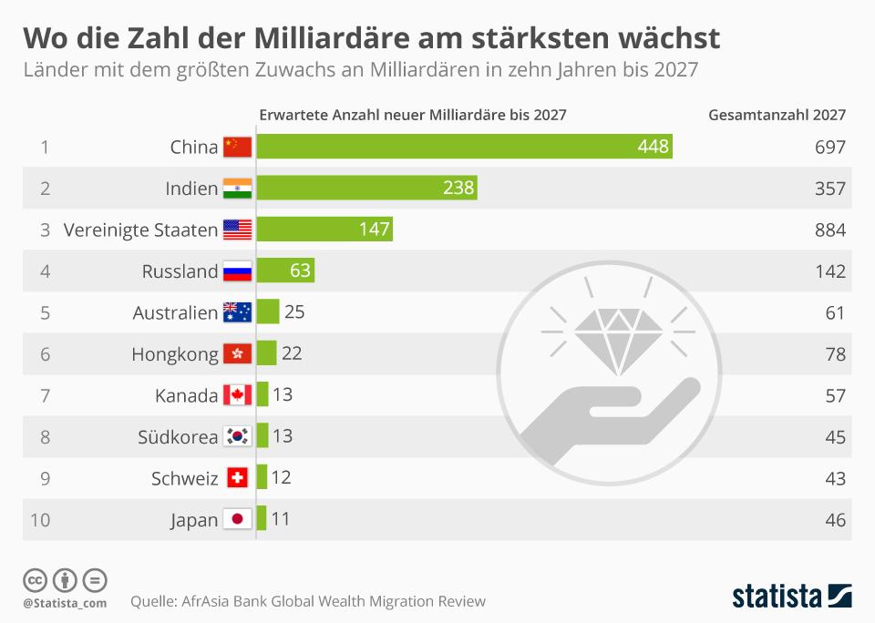 Infografik: Wo die Zahl der Milliardäre am stärksten wächst   Statista