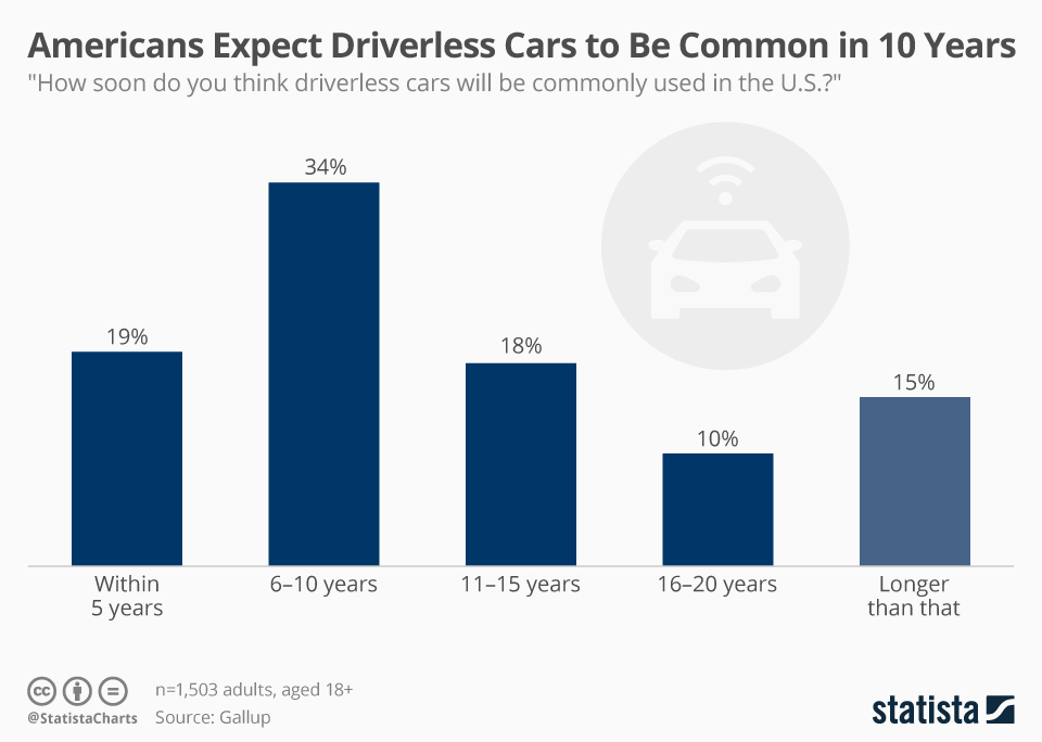 Infographic: Americans Expect Driverless Cars to Be Common in 10 Years  | Statista