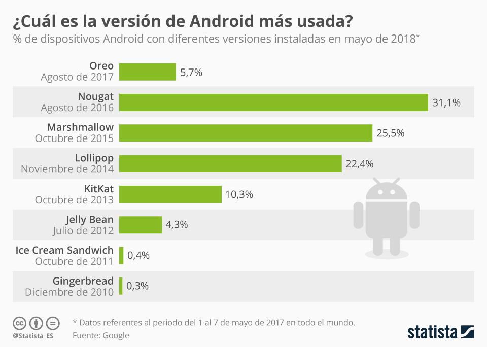 Infografía: Nougat, todavía la versión de Android más utilizada | Statista