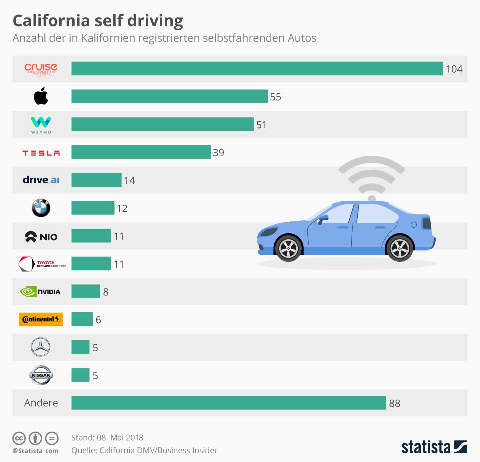 Infografik: Califorina self driving    | Statista