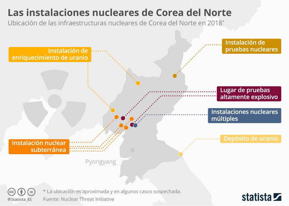 Infografía: ¿Con qué instalaciones nucleares cuenta Corea del Norte?  | Statista