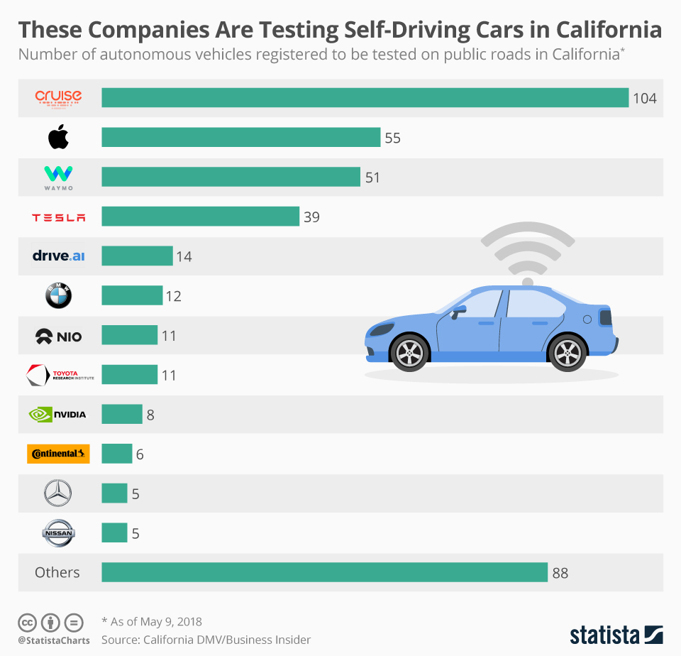 Infographic: These Companies Are Testing Self-Driving Cars in California   Statista