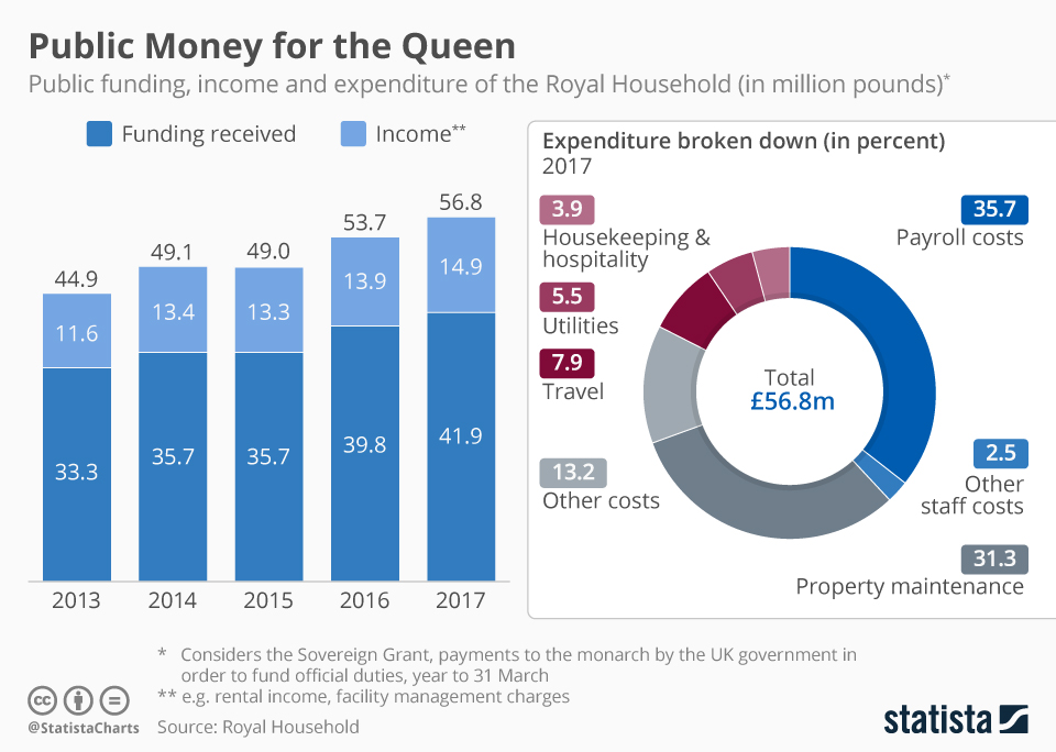 Infographic: The Costs of Maintaining the Crown | Statista