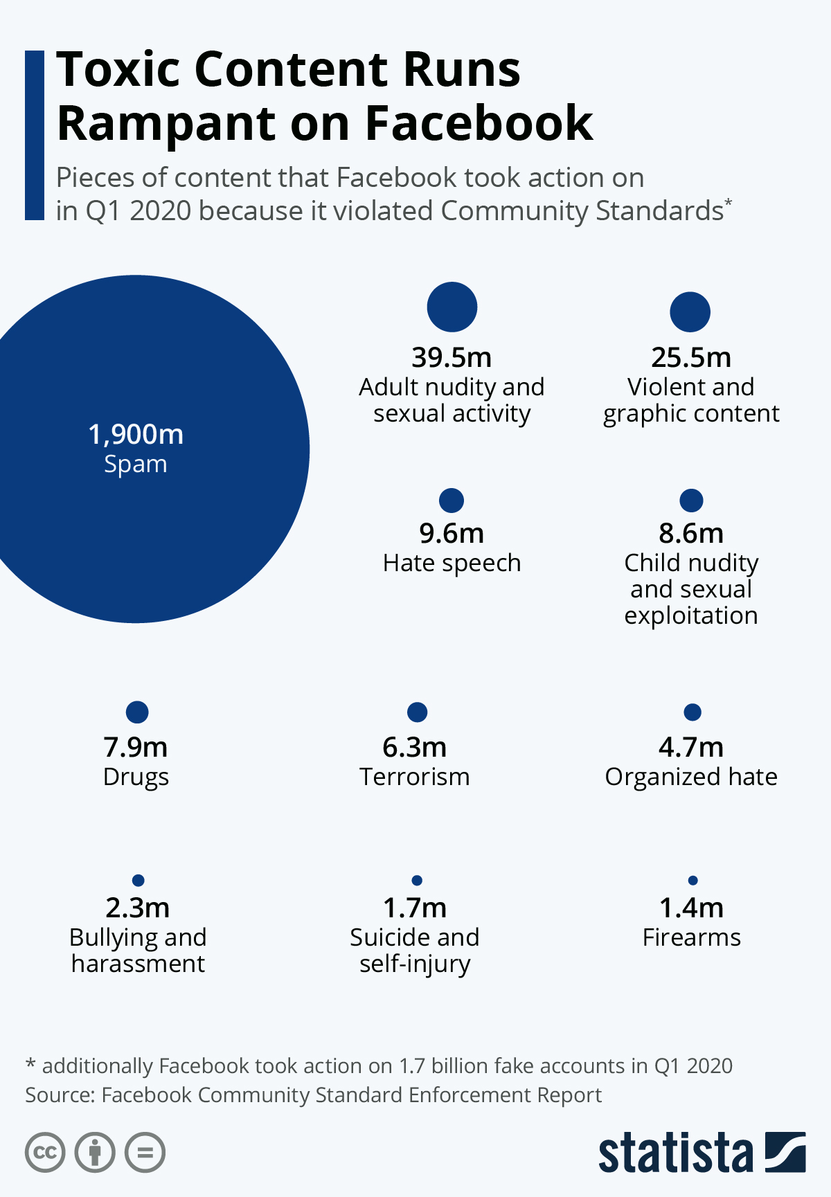 Infographic: Toxic Content Runs Rampant on Facebook | Statista