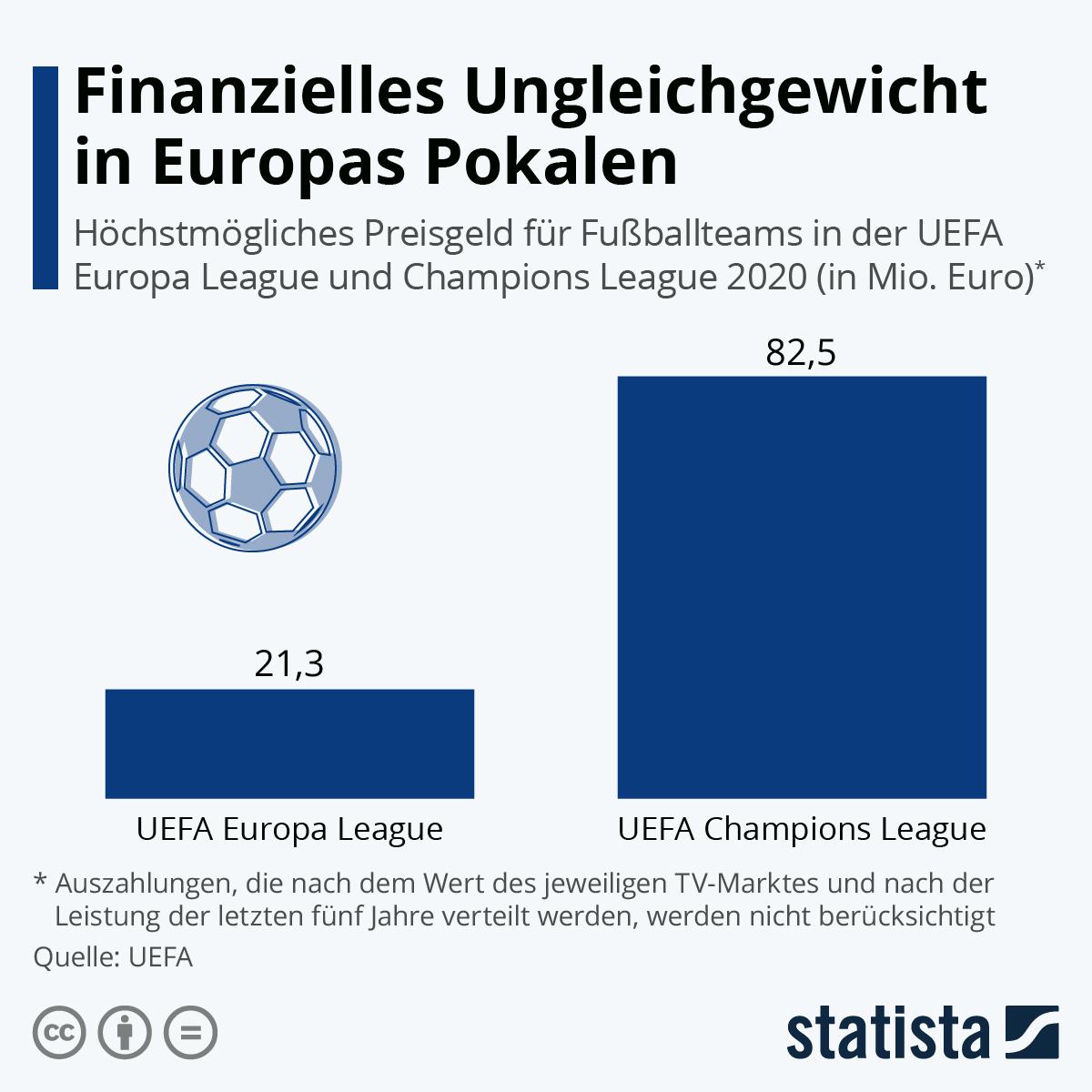 Infografik: Finanzielles Ungleichgewicht in Europas Pokalen | Statista