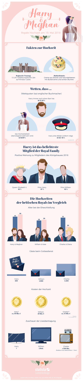 Infografik: Harry und Meghan trauen sich   Statista