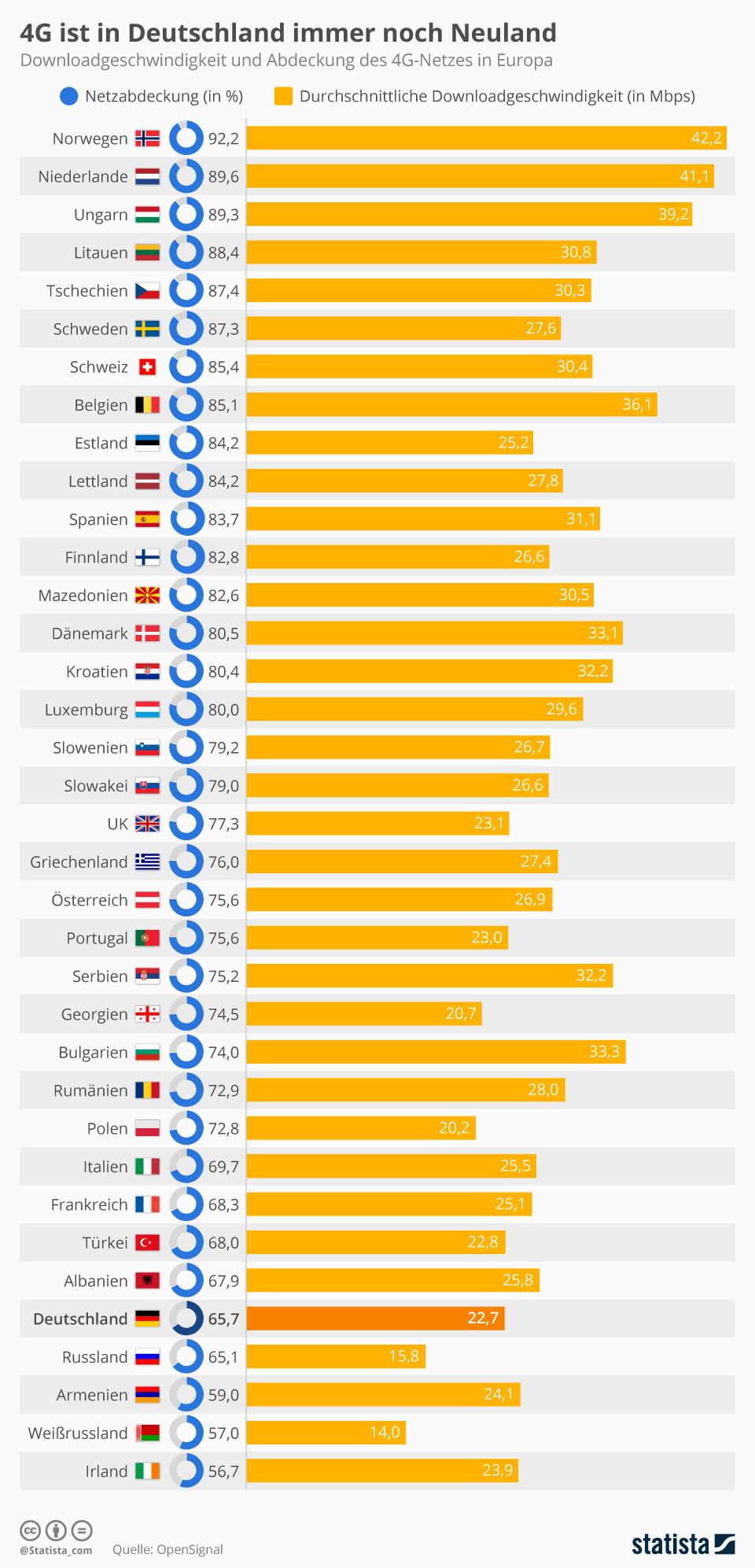 Infografik: 4G ist in Deutschland immer noch Neuland | Statista