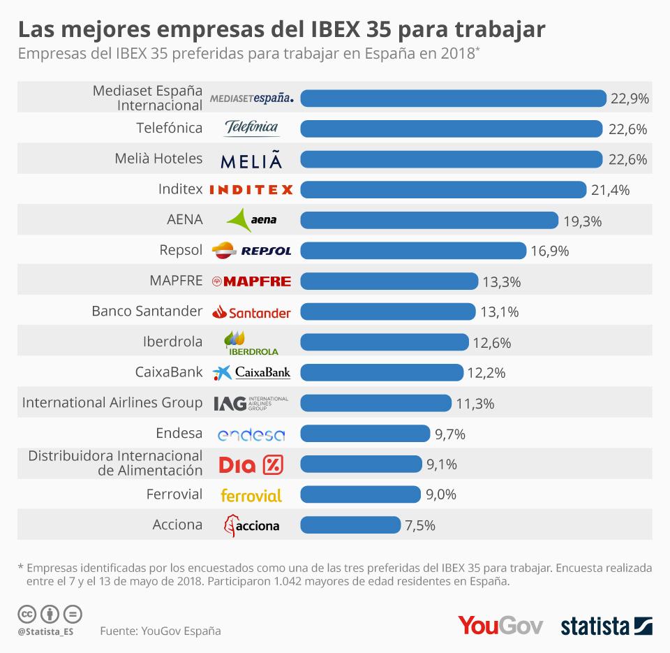Infografía: Las empresas del IBEX 35 en las que los españoles quieren trabajar | Statista