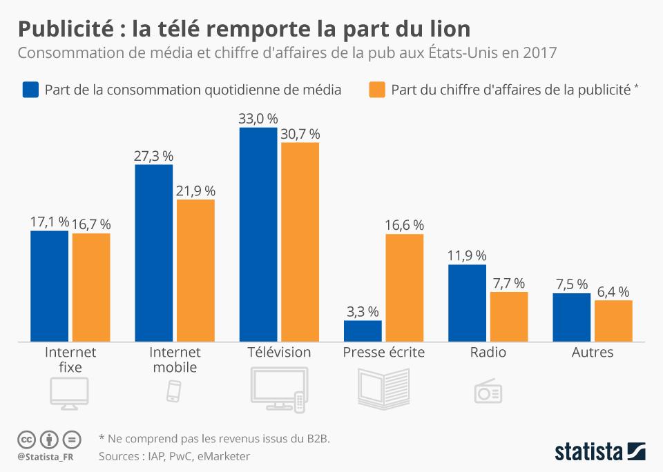 Infographie: Publicité : la télé remporte la part du lion | Statista