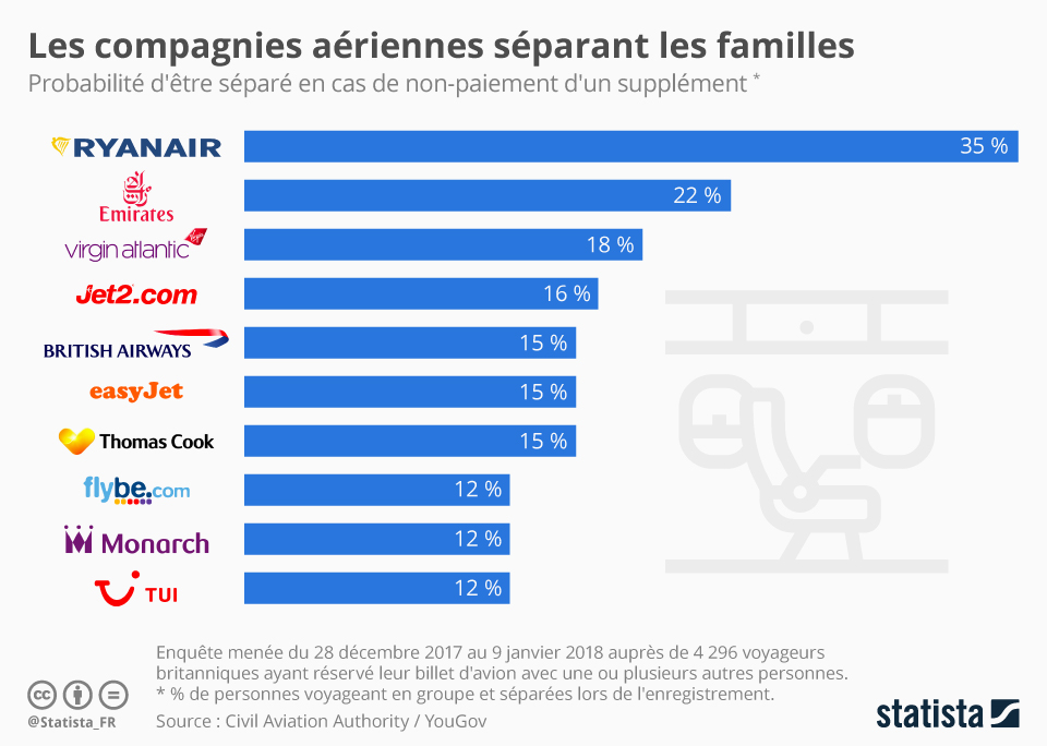 Infographie: Les compagnies aériennes séparant les familles   Statista
