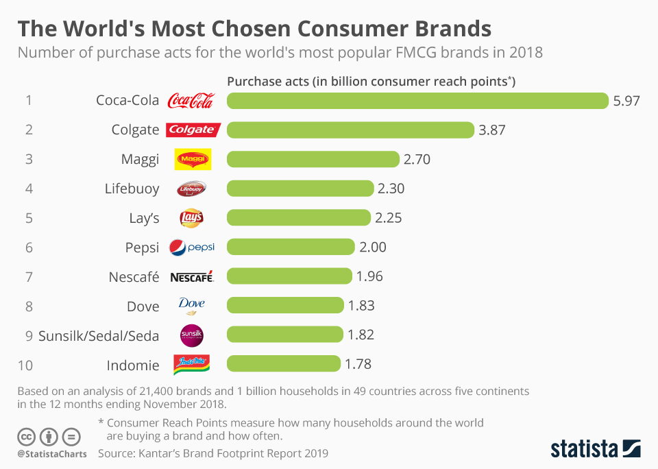 Infographic: The World's Most Chosen FMCG Brands | Statista