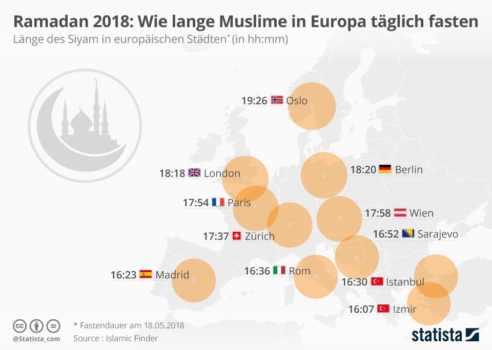Infografik: Ramadan 2018: Wie lange Muslime in Europa täglich fasten | Statista