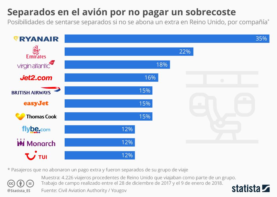 Infografía: Separados al volar  | Statista
