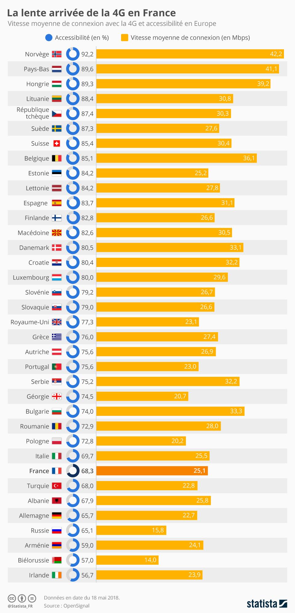 Infographie: La lente arrivée de la 4G en France | Statista