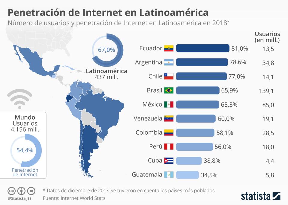 Infografía: ¿Cuántos usuarios de Internet hay en América Latina?  | Statista