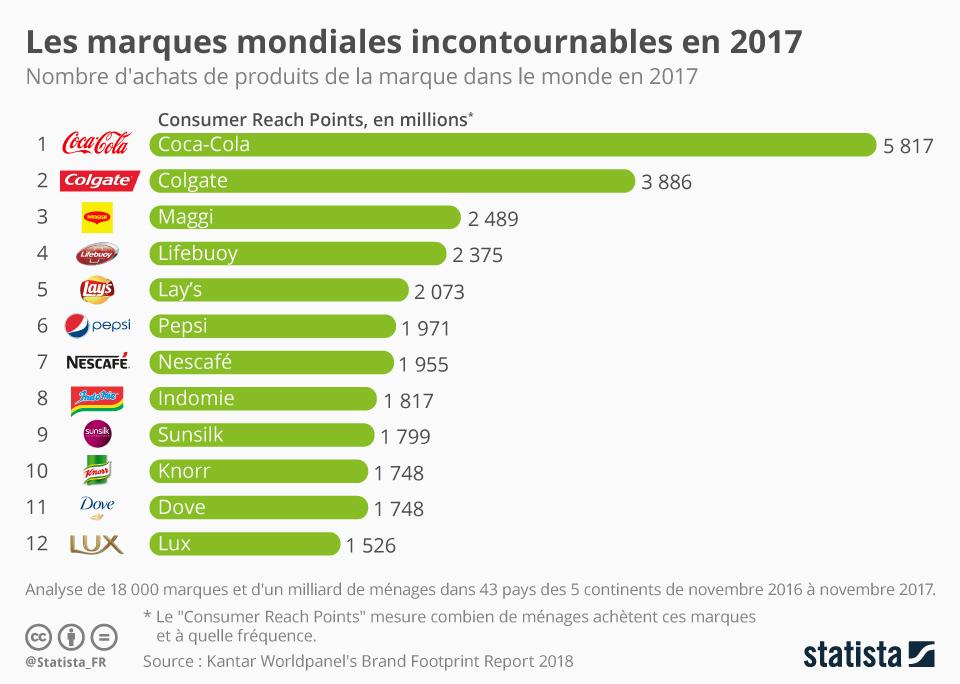 Infographie: Les marques mondiales incontournables en 2017 | Statista