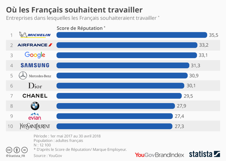 Infographie: Les entreprises dans lesquelles les Français souhaitent travailler | Statista