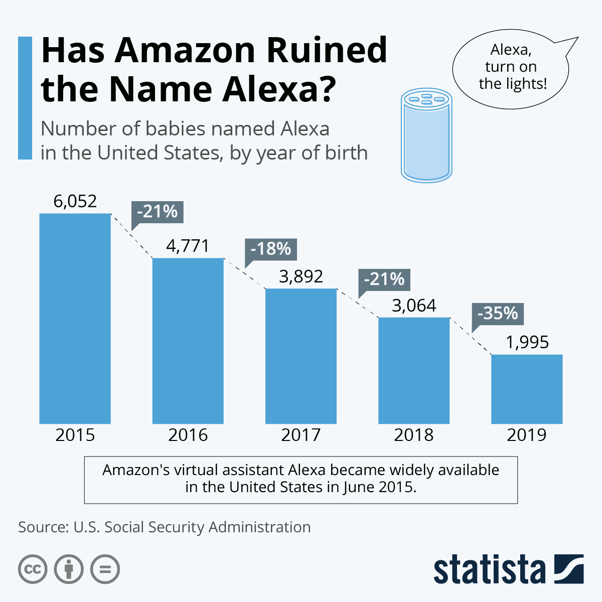 Infographic: Has Amazon Ruined the Name Alexa? | Statista