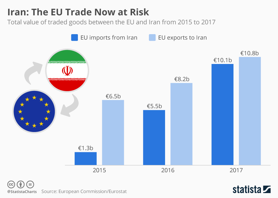 Infographic: Iran: The EU Trade Now At Risk | Statista